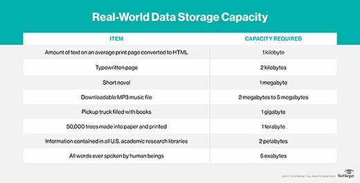 data storage capacity measurements