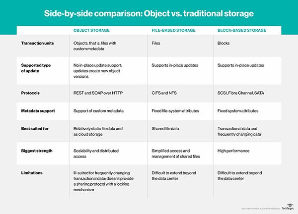 Object Storage Vs Block File