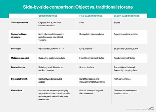 object storage vs. block storage vs. file storage