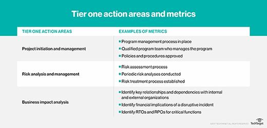 Tier one metrics
