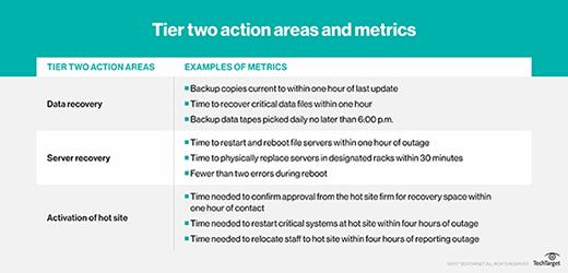 Tier two metrics