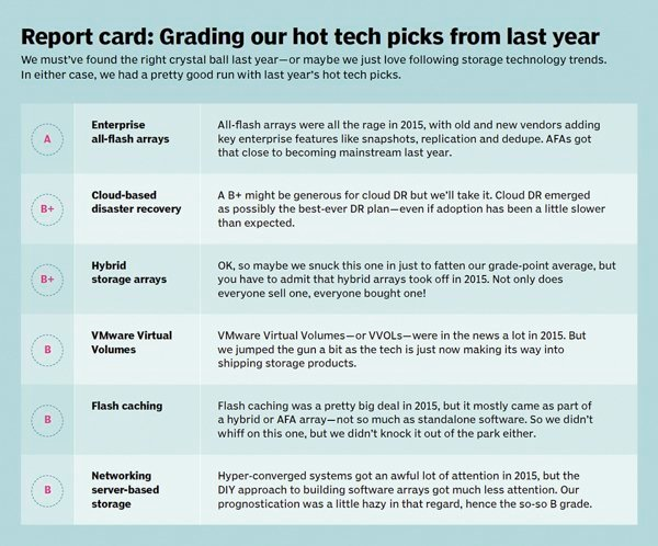 Report Card Grading Our Hot Tech Picks From Last Year