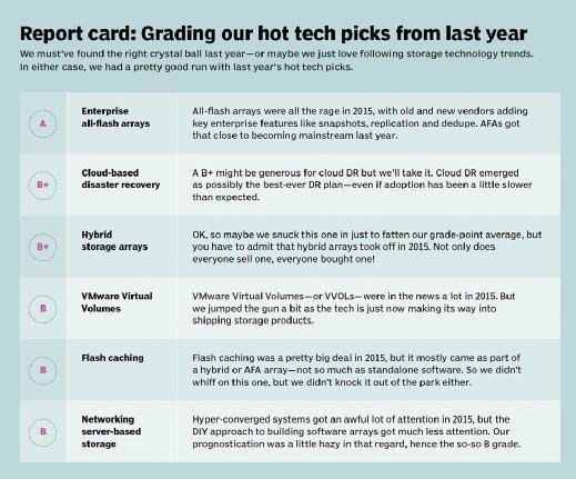 Report card: Grading our hot tech picks from last year