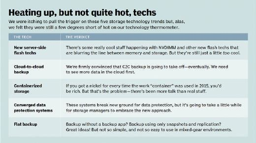 Heating up, but not quite hot, techs