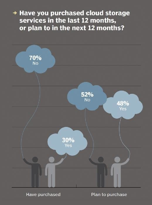 Have you purchased cloud storage?