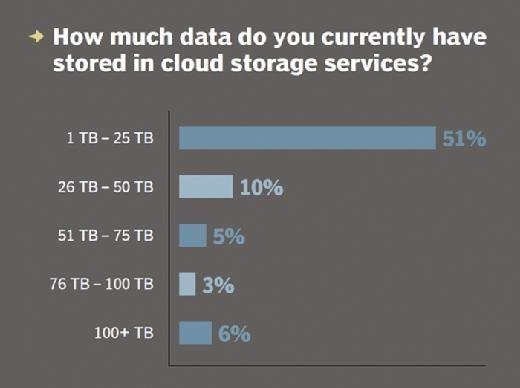 How much data do you currently have stored in cloud storage services?