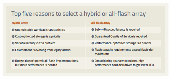 Selecting hybrid and all-flash arrays