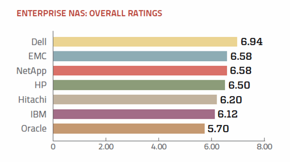 Enterprise NAS 2013 overall ratings