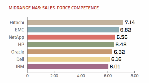 Sales support ratings midrange NAS vendors