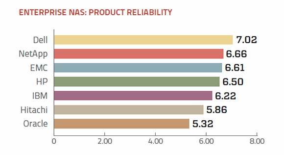 Reliability of enterprise NAS vendors