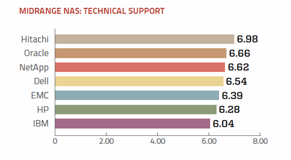 Tech support ratings for midrange NAS vendors