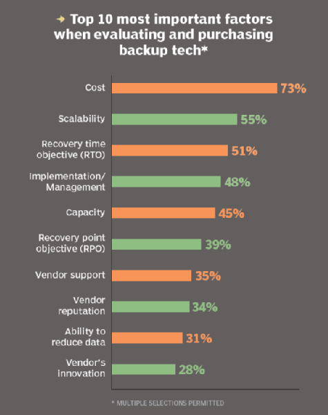 Factors in backup tech purchasing