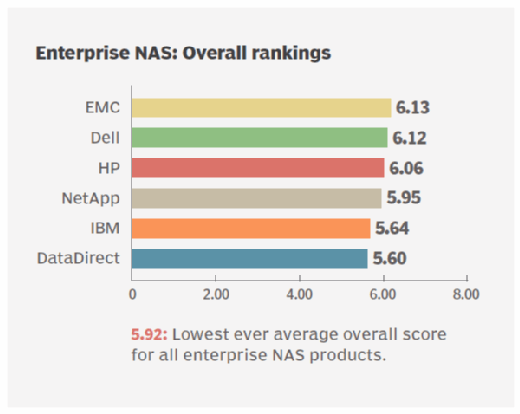 Enterprise NAS storage overall ratings