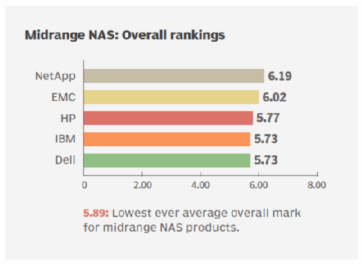 Midrange NAS storage overall ratings