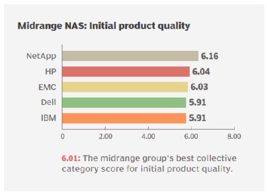 Product quality midrange NAS storage vendors