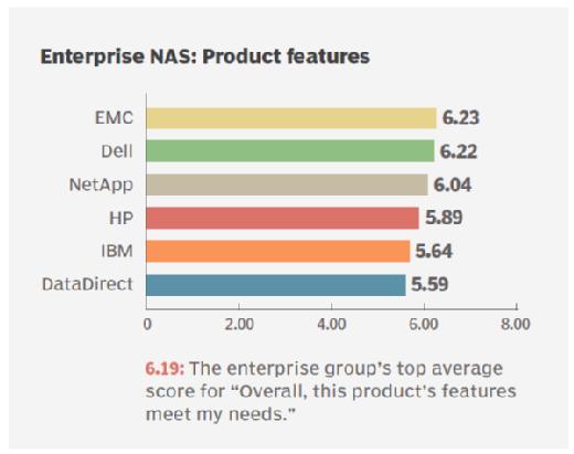Features of enterprise NAS storage vendors