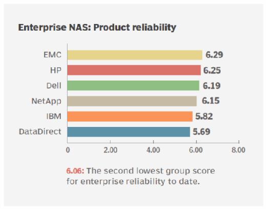 Reliability of enterprise NAS storage vendors