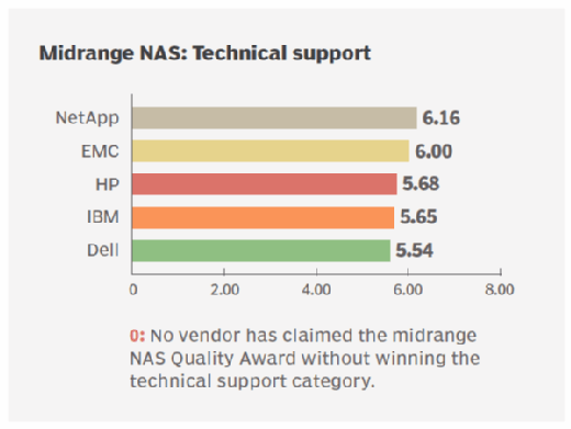 Tech support ratings for midrange NAS storage vendors