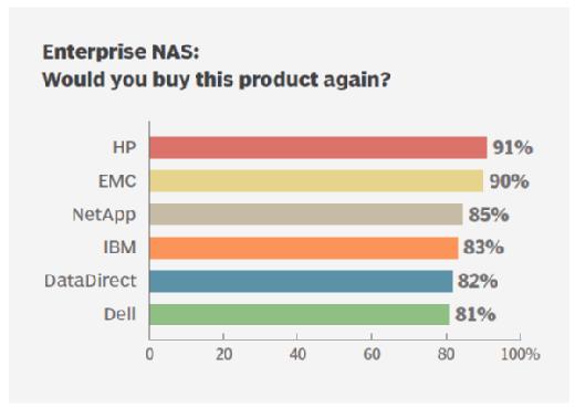 Purchase enterprise NAS storage again