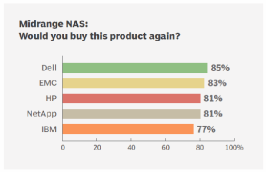 Purchase midrange NAS storage again