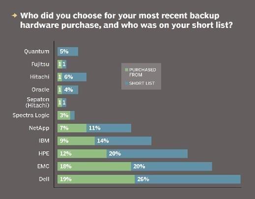 Backup hardware vendor purchase choice