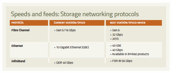storage networking protocols