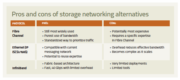 alternatives to storage networking