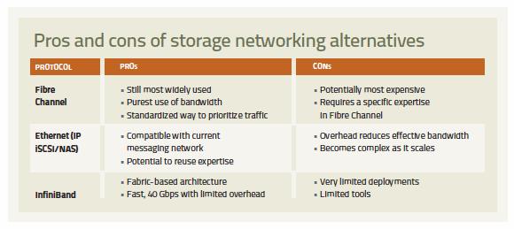 alternatives to storage networking