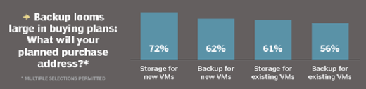Buying backup, storage for new or existing VMs