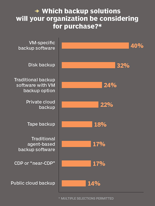 Which backup products organizations will consider for purchase