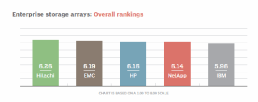 Enterprise storage arrays overall rankings