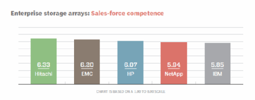 Enterprise storage arrays sales-force competence