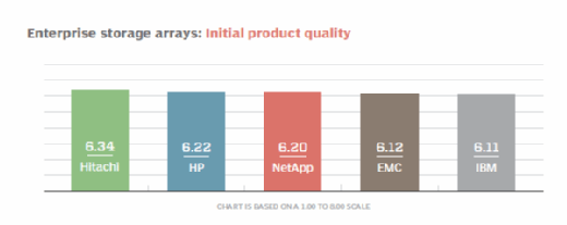 Enterprise storage arrays initial product quality