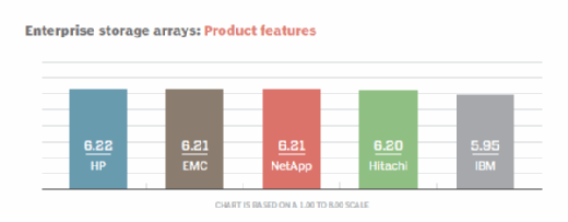 Enterprise storage arrays product features
