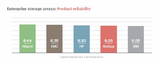 Enterprise storage arrays product reliability
