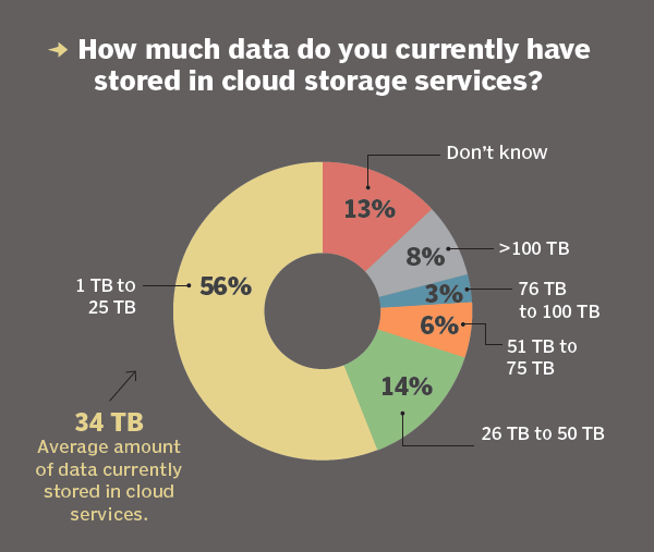 How Much Data Is Being D In Cloud Storage Services