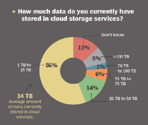 How much data is being stored in cloud storage services
