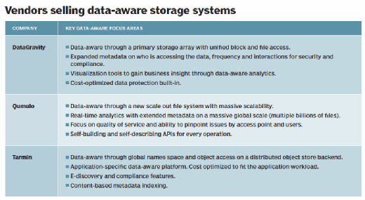 Vendors selling data-aware storage systems
