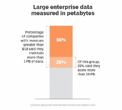 Large enterprise data measured in PBs
