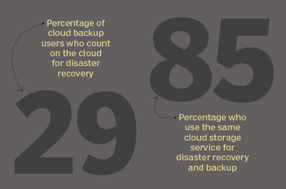 Use of cloud for disaster recovery
