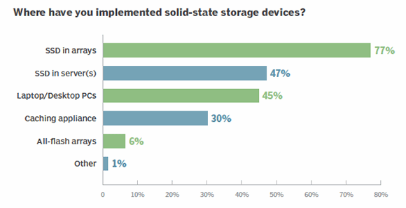 Solid-state usage in environments