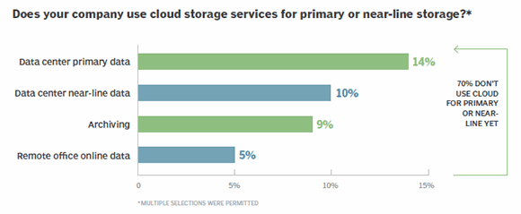 Cloud services use for primary and near-line