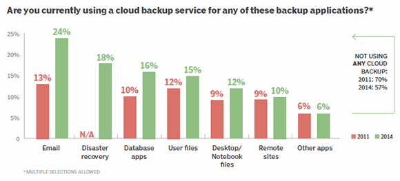 Cloud backup services used for backup chores