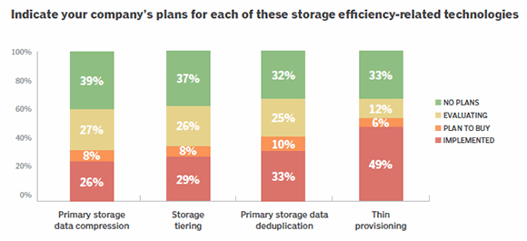 Storage efficiency planned use
