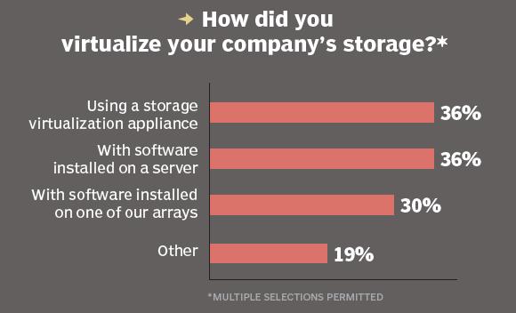 Virtualizing storage