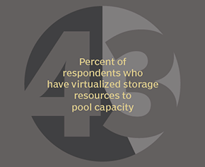 Virtualizing resources to pool capacity