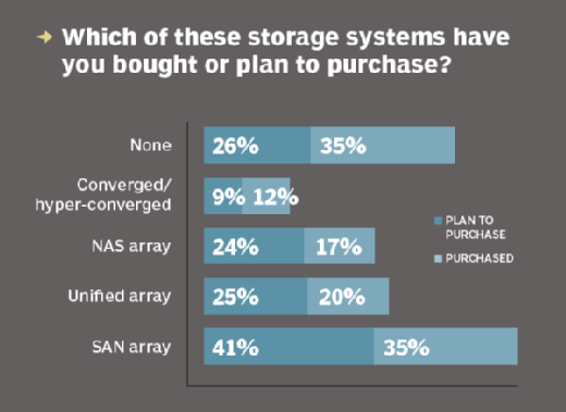 Which storage systems are planned for purchase
