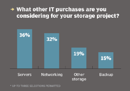 Other IT purchases for storage project