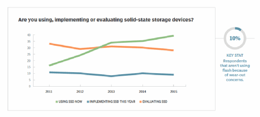 Solid-state usage