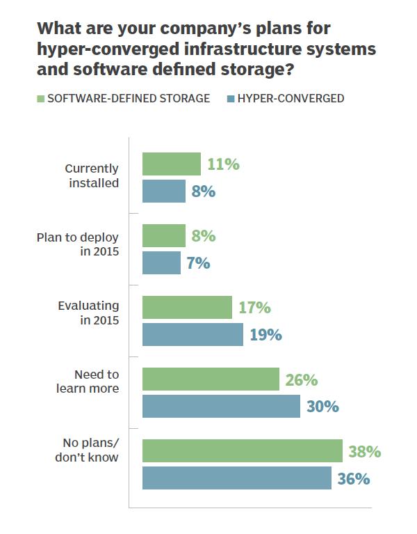 Hyper-converged, software-defined storage plans